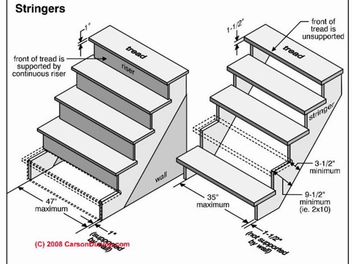 cách tính số bậc cầu thang